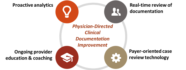Physician_Directed_Clinical_Documentation_Improvement.png